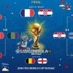 Jadwal Siaran Langsung Piala Dunia 2018, Malam Ini Belgia Vs Inggris